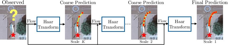 Figure 1 for Haar Wavelet based Block Autoregressive Flows for Trajectories