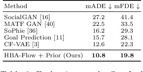 Figure 4 for Haar Wavelet based Block Autoregressive Flows for Trajectories