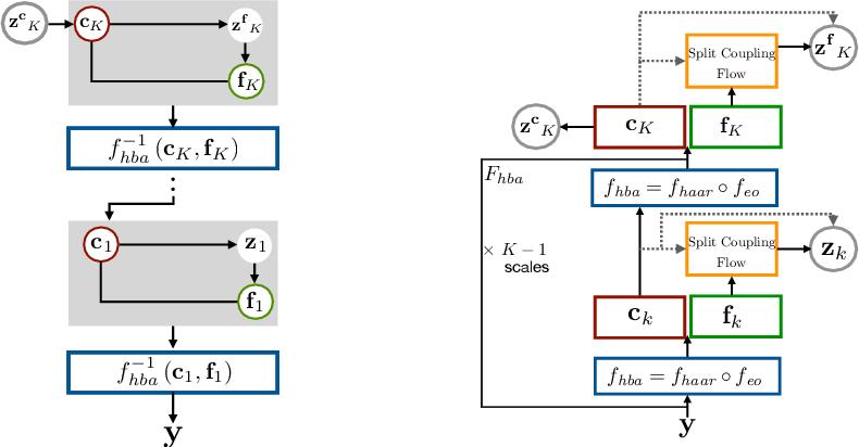 Figure 3 for Haar Wavelet based Block Autoregressive Flows for Trajectories