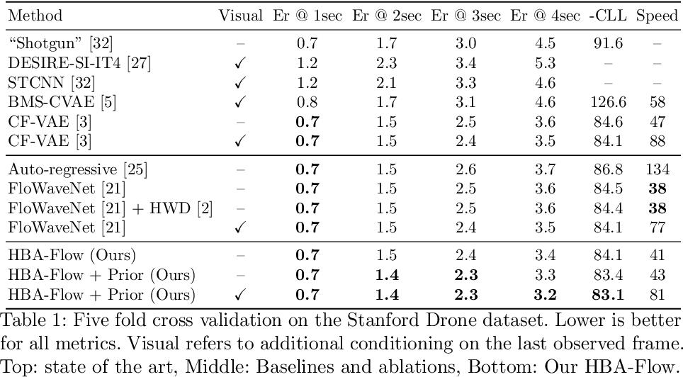Figure 2 for Haar Wavelet based Block Autoregressive Flows for Trajectories
