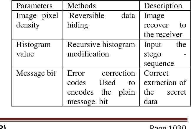 PDF] A Survey: Secure Data Transmission Using Video