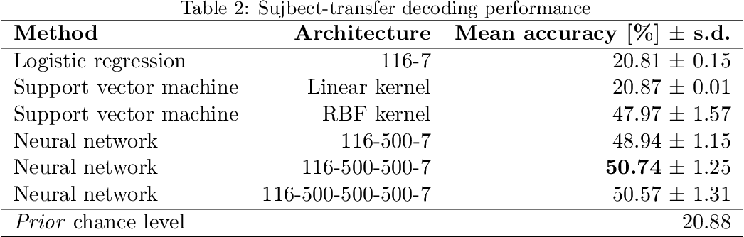 Figure 3 for Deep learning of fMRI big data: a novel approach to subject-transfer decoding