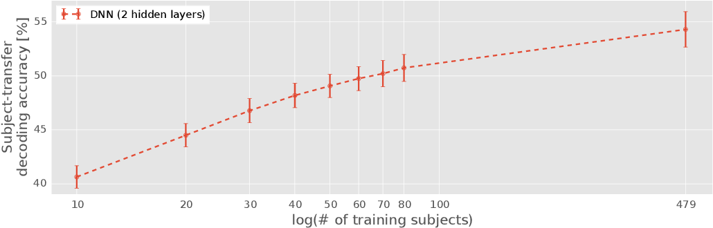 Figure 4 for Deep learning of fMRI big data: a novel approach to subject-transfer decoding