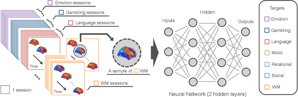 Figure 2 for Deep learning of fMRI big data: a novel approach to subject-transfer decoding