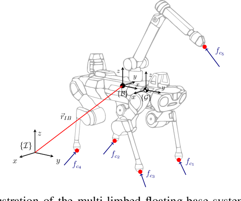 Figure 2 for A Unified MPC Framework for Whole-Body Dynamic Locomotion and Manipulation