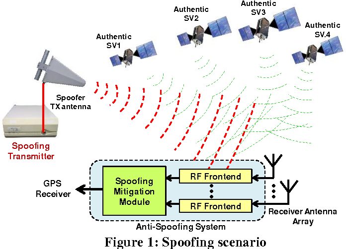 Figure 1 from A Low-Complexity GPS Anti-Spoofing Method Using a