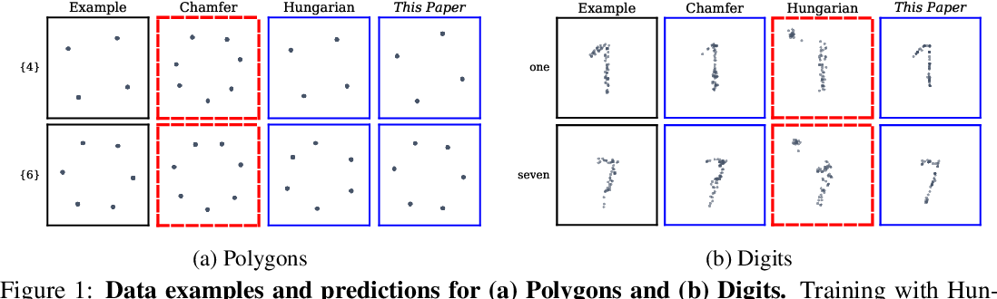 Figure 1 for Set Prediction without Imposing Structure as Conditional Density Estimation