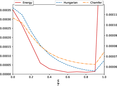 Figure 4 for Set Prediction without Imposing Structure as Conditional Density Estimation