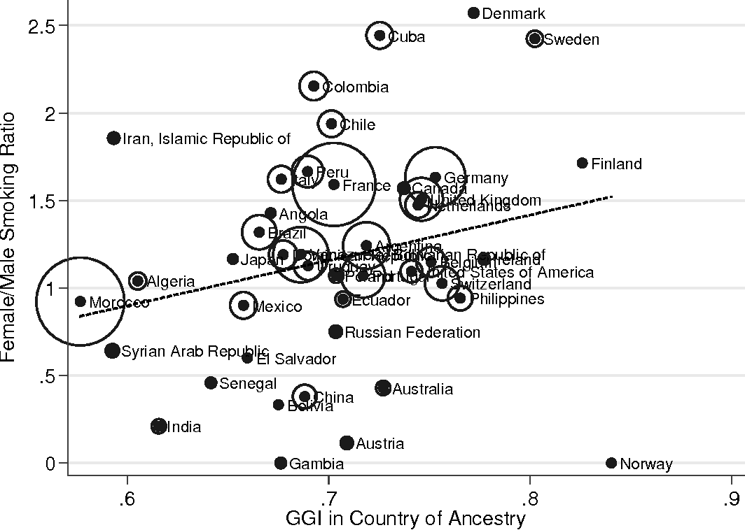 Figure 1. Raw Female-to-Male Smoking Ratios of Second Generation Immigrants and Gender Equality in Countries of Ancestry