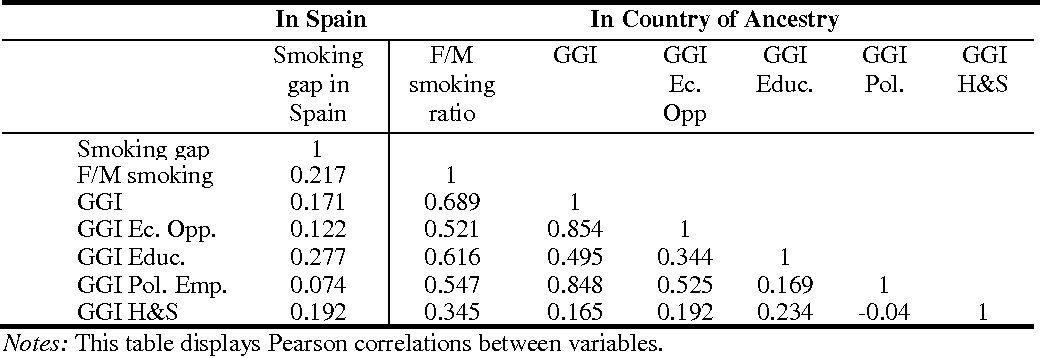 Table 2. Cross-Correlations: Youth Gender Smoking Gap in Spain, Female-to-Male Smoking Ratio, and Gender Equality by Country of Ancestry