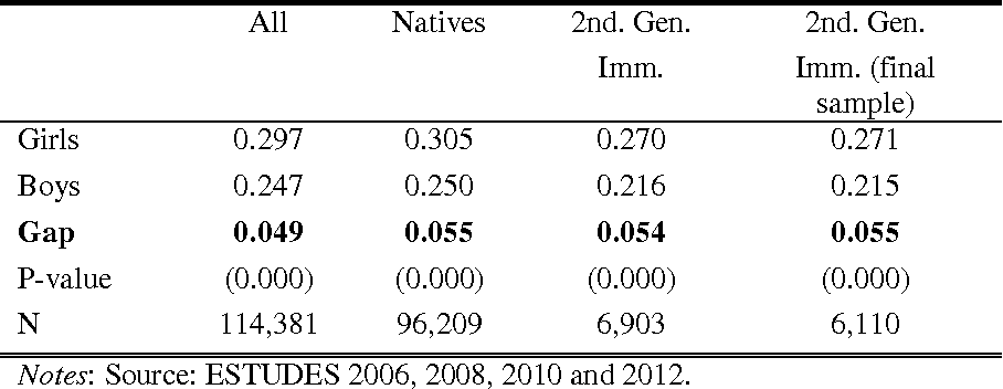 Table A.2. Smoking Prevalence by Gender and Immigrant Status