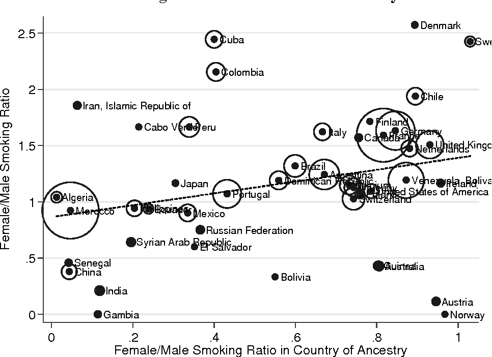 Figure A.1. Raw Female-to-Male Smoking Ratios of Second Generation Immigrants and Female-to-Male Smoking Ratios in Countries of Ancestry