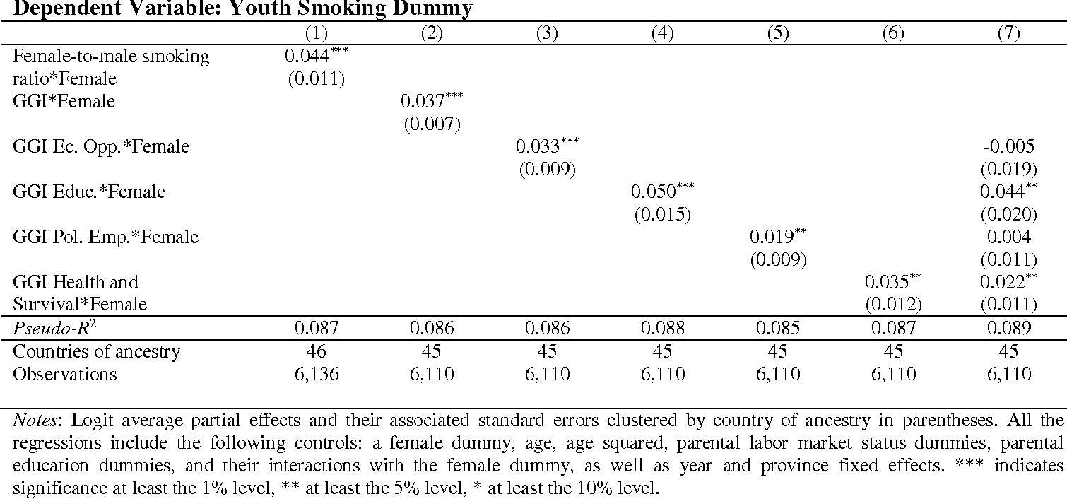 Table A.3. Logit Average Partial Effects. The Effect of Gender Social Norms on the Youth Smoking Gender Gap, Using Alternative Measures of Gender Equality in the Country-of-Ancestry.