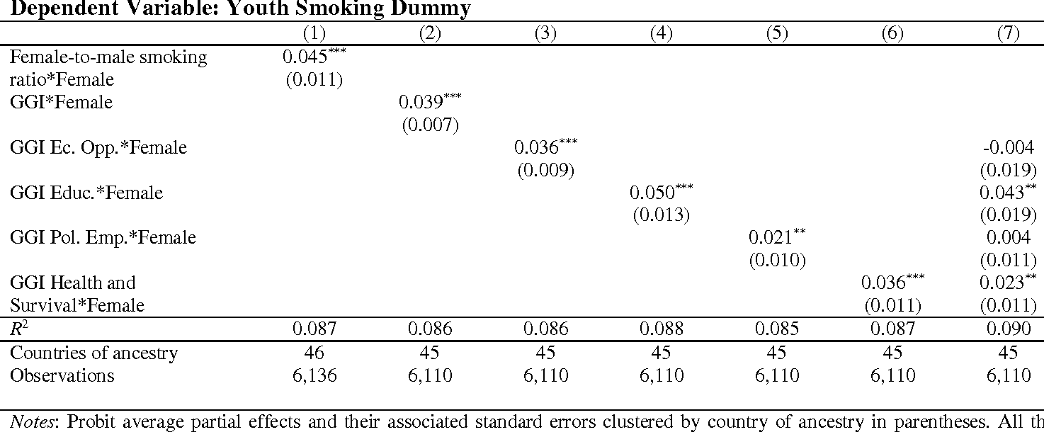 Table A.4. Probit Average Partial Effects. The Effect of Gender Social Norms on Youth Smoking Gender Gap, Using Alternative Measures of Gender Equality in the Country-of-Ancestry Estimates