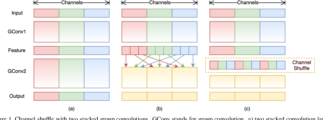 Figure 1 for ShuffleNet: An Extremely Efficient Convolutional Neural Network for Mobile Devices