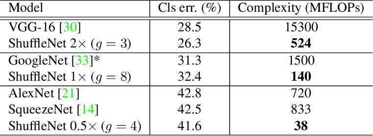 Table 6 from ShuffleNet: An Extremely Efficient Convolutional Neural
