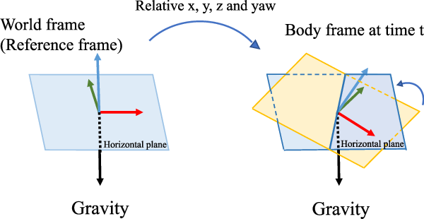 Figure 3 for VINS-Mono: A Robust and Versatile Monocular Visual-Inertial State Estimator