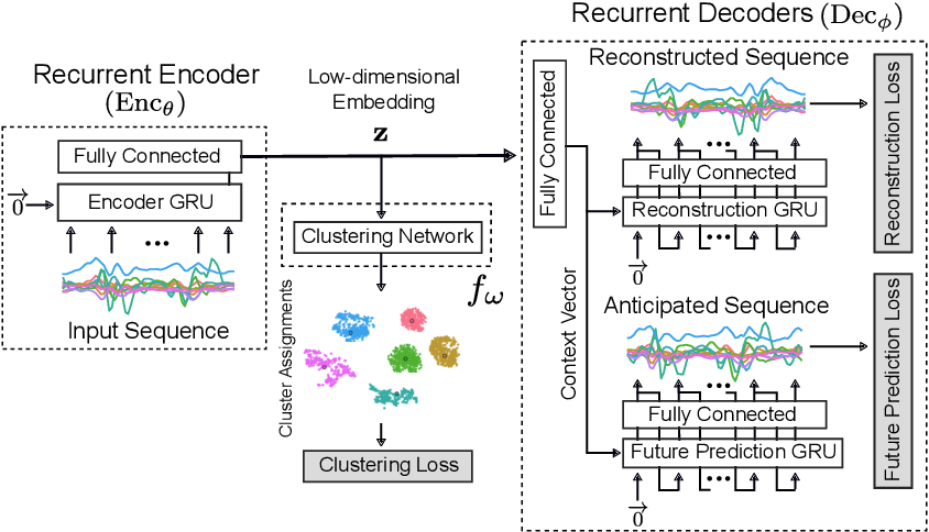 Figure 1 for Towards Deep Clustering of Human Activities from Wearables