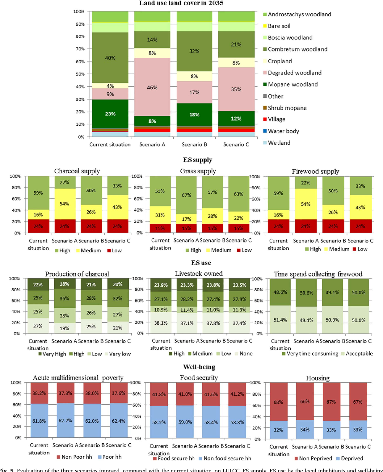 Fig. 5. Evaluation of the three scenarios imposed, compared with the current situation, on LULCC, ES supply, ES use by the local inhabitants and well-being.
