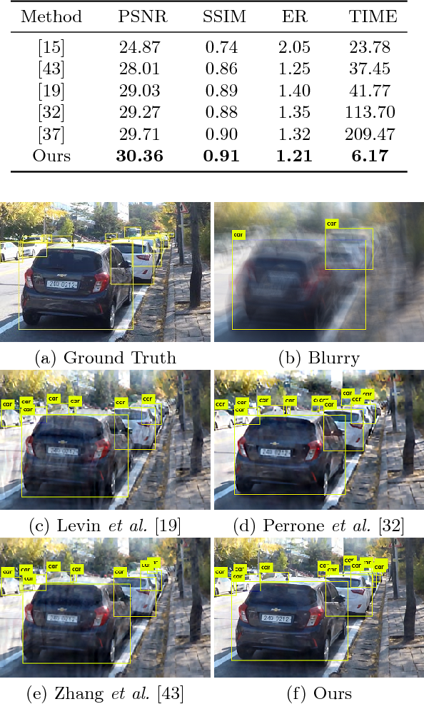 Figure 2 for Learning Collaborative Generation Correction Modules for Blind Image Deblurring and Beyond