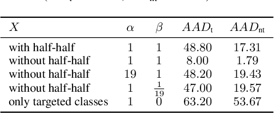 Figure 2 for CD-UAP: Class Discriminative Universal Adversarial Perturbation
