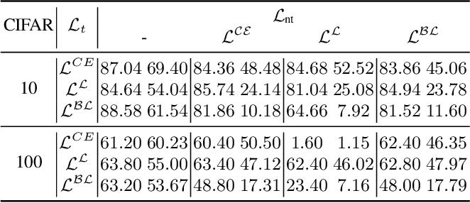Figure 3 for CD-UAP: Class Discriminative Universal Adversarial Perturbation