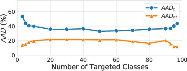Figure 4 for CD-UAP: Class Discriminative Universal Adversarial Perturbation