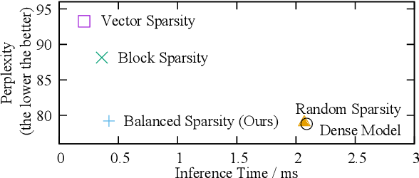 Figure 1 for Balanced Sparsity for Efficient DNN Inference on GPU