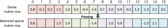 Figure 3 for Balanced Sparsity for Efficient DNN Inference on GPU