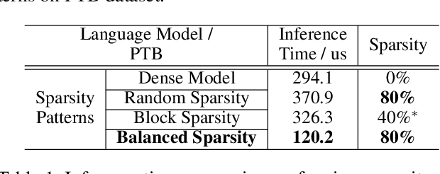 Figure 2 for Balanced Sparsity for Efficient DNN Inference on GPU