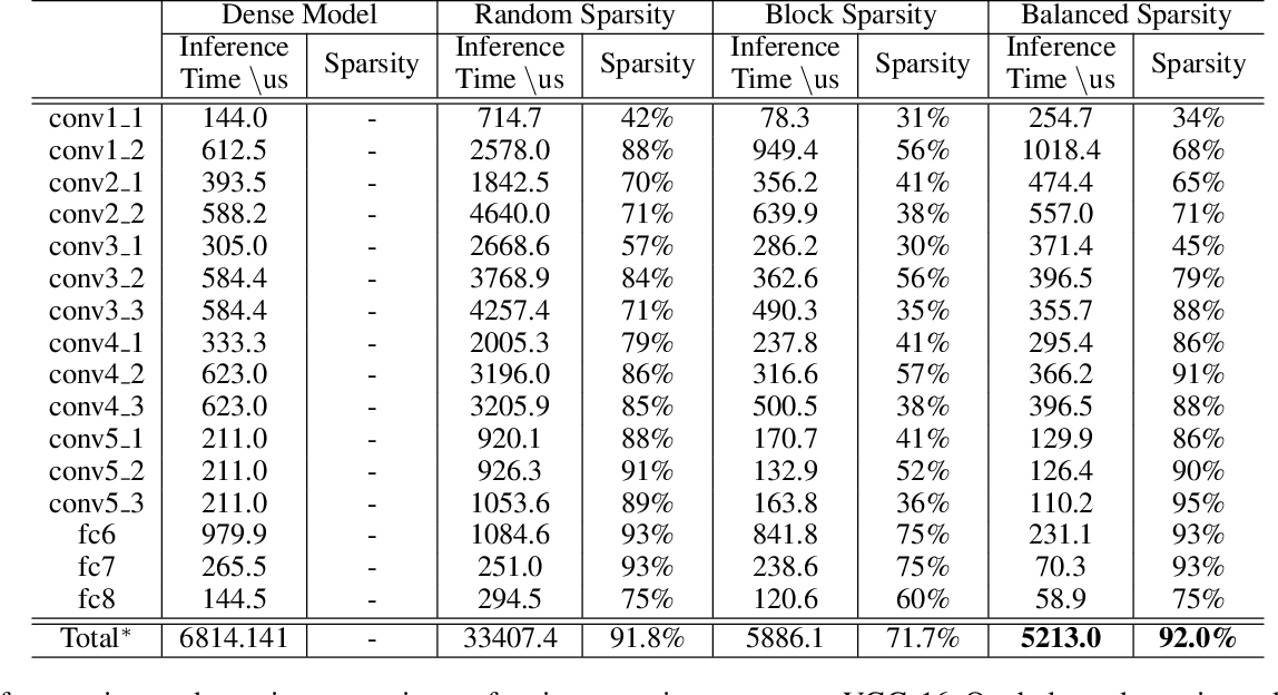 Figure 4 for Balanced Sparsity for Efficient DNN Inference on GPU