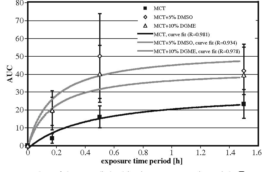 edition-enhancers-penetration-percutaneous-second