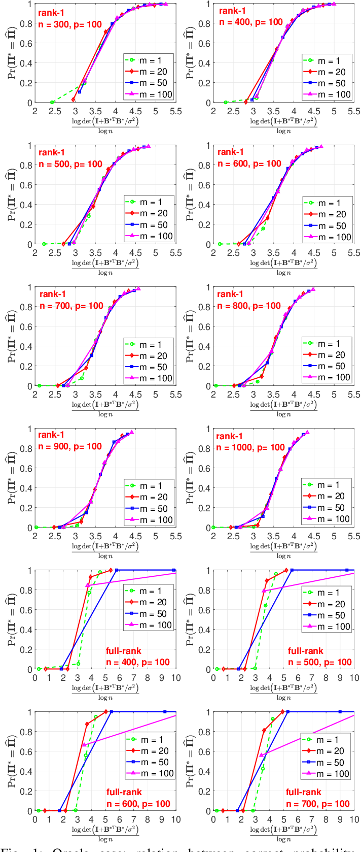 Figure 1 for Permutation Recovery from Multiple Measurement Vectors in Unlabeled Sensing
