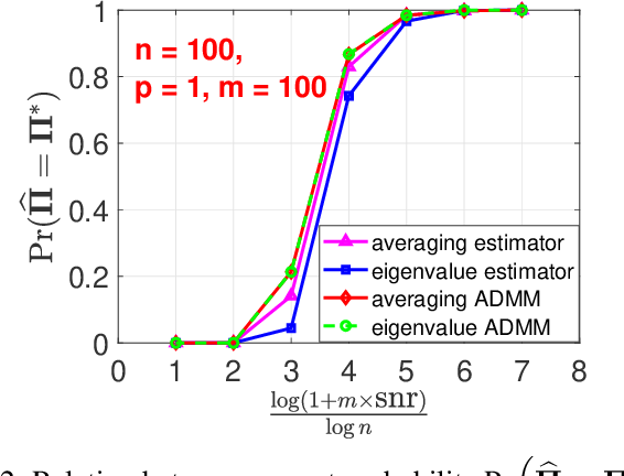 Figure 2 for Permutation Recovery from Multiple Measurement Vectors in Unlabeled Sensing