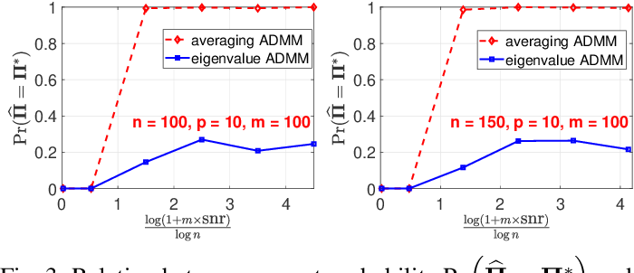 Figure 3 for Permutation Recovery from Multiple Measurement Vectors in Unlabeled Sensing