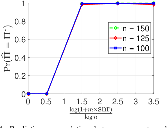 Figure 4 for Permutation Recovery from Multiple Measurement Vectors in Unlabeled Sensing