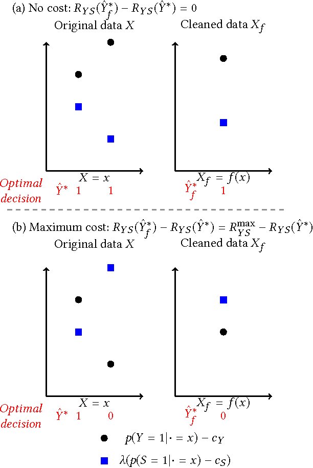 Figure 3 for Provably Fair Representations