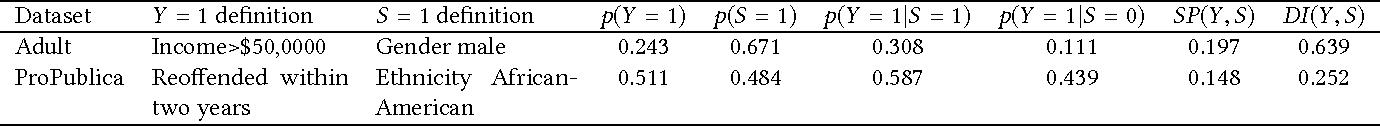 Figure 2 for Provably Fair Representations