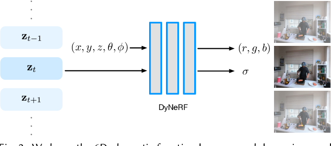 Figure 3 for Neural 3D Video Synthesis