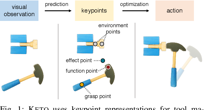 Figure 1 for KETO: Learning Keypoint Representations for Tool Manipulation