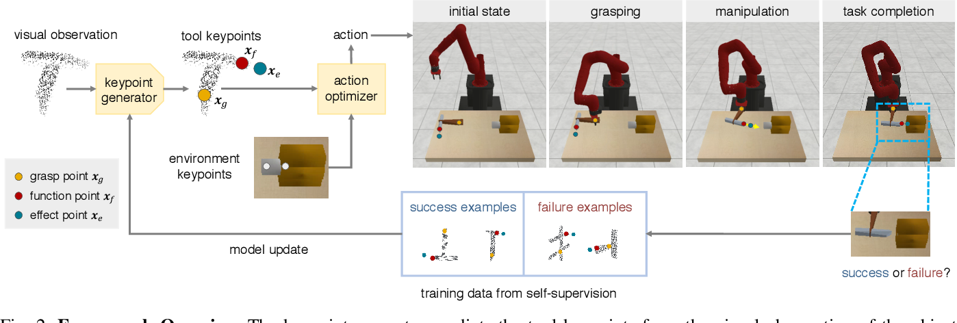 Figure 2 for KETO: Learning Keypoint Representations for Tool Manipulation