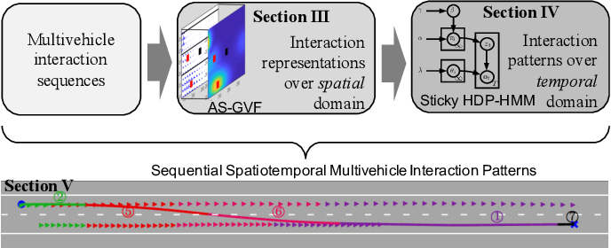 Figure 1 for Spatiotemporal Learning of Multivehicle Interaction Patterns in Lane-Change Scenarios