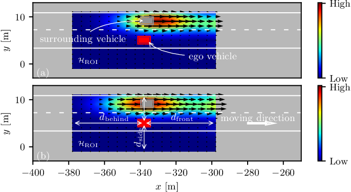 Figure 2 for Spatiotemporal Learning of Multivehicle Interaction Patterns in Lane-Change Scenarios