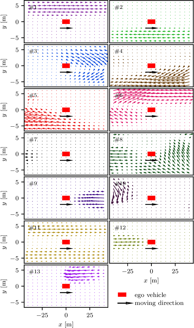 Figure 4 for Spatiotemporal Learning of Multivehicle Interaction Patterns in Lane-Change Scenarios