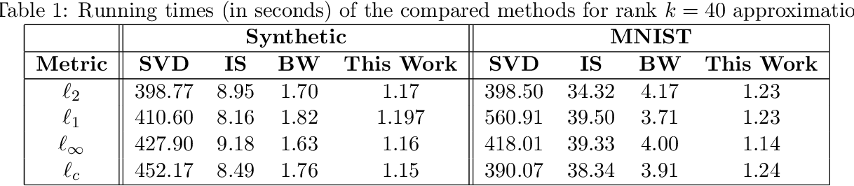 Figure 2 for Sample-Optimal Low-Rank Approximation of Distance Matrices