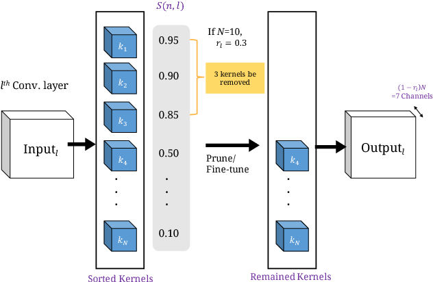 Figure 1 for Computation-Performance Optimization of Convolutional Neural Networks with Redundant Kernel Removal