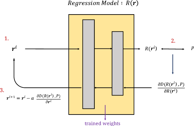 Figure 2 for Computation-Performance Optimization of Convolutional Neural Networks with Redundant Kernel Removal