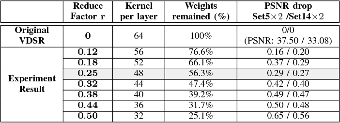 Figure 4 for Computation-Performance Optimization of Convolutional Neural Networks with Redundant Kernel Removal