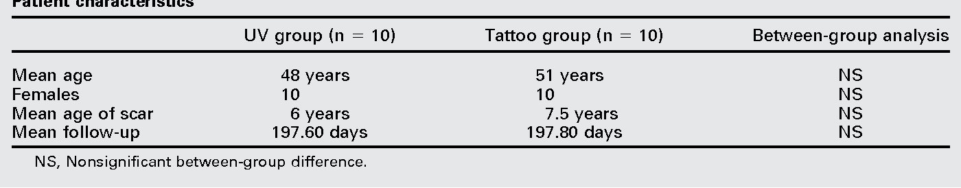 A pilot randomized control trial of scar repigmentation with