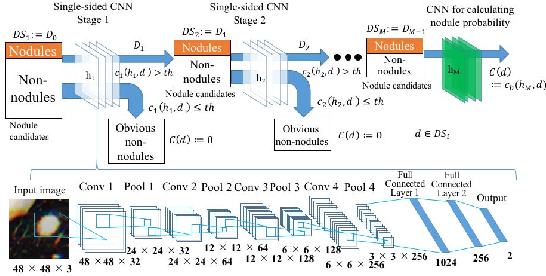 Figure 1 for Lung Nodule Classification by the Combination of Fusion Classifier and Cascaded Convolutional Neural Networks